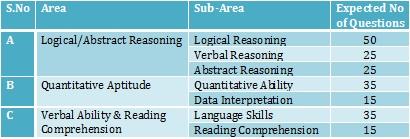 Mh-CET test structure