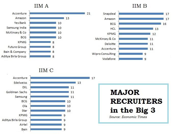 Major recruiters-ABC
